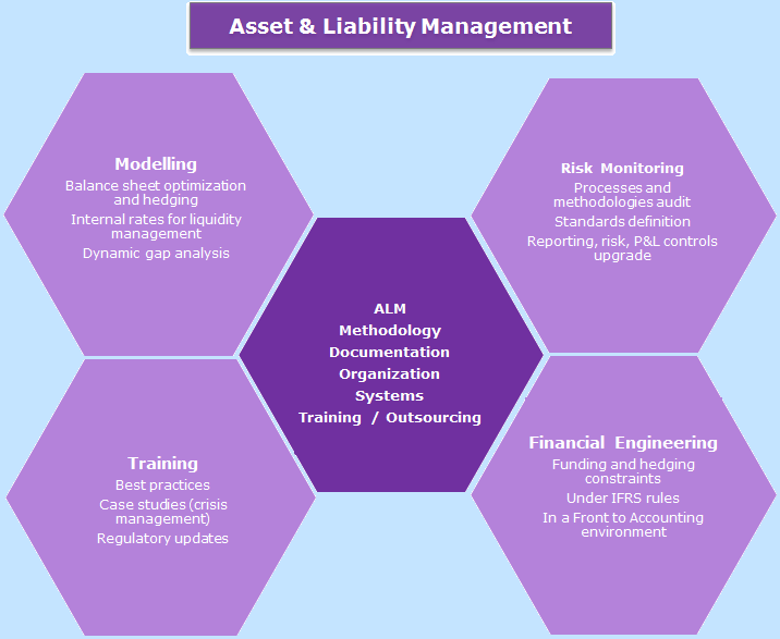 Asset and Liability Management 3
