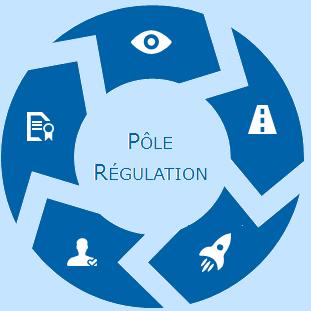 Pôle Réglementaire 3
